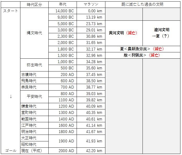 日本の歴史 時代区分 マラソン 9 改