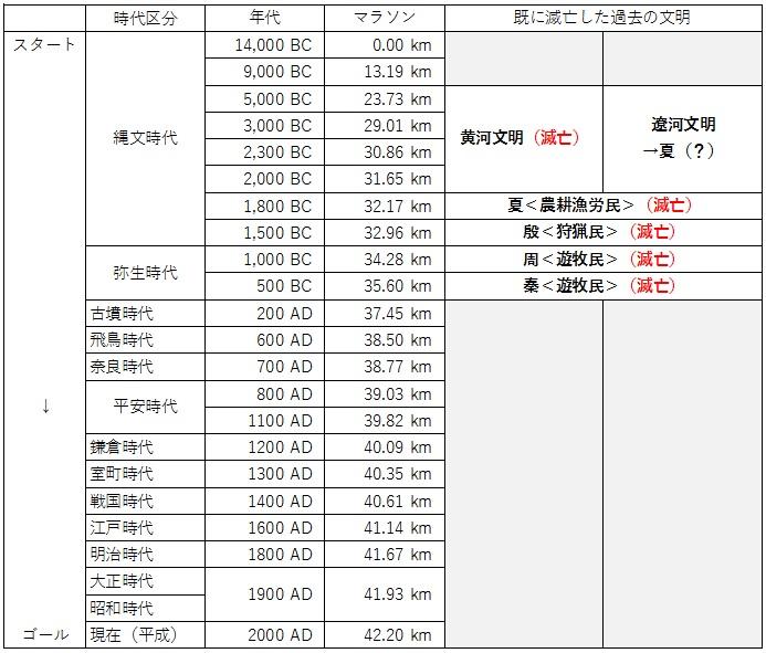 日本の歴史 時代区分 マラソン 10