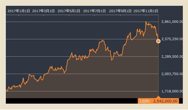 サムスン株価 20171201