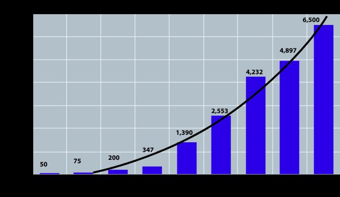 年間の中国のアヘン輸入の増加を示すグラフ(1650-1880)