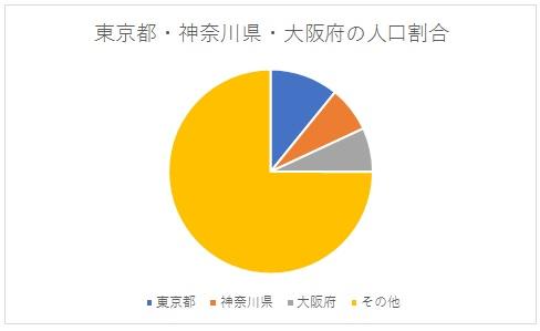 東京都、神奈川県、大阪府の人口割合