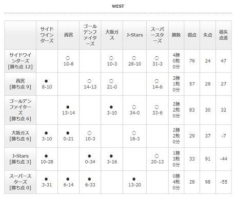 20171103X2西リーグ星取表