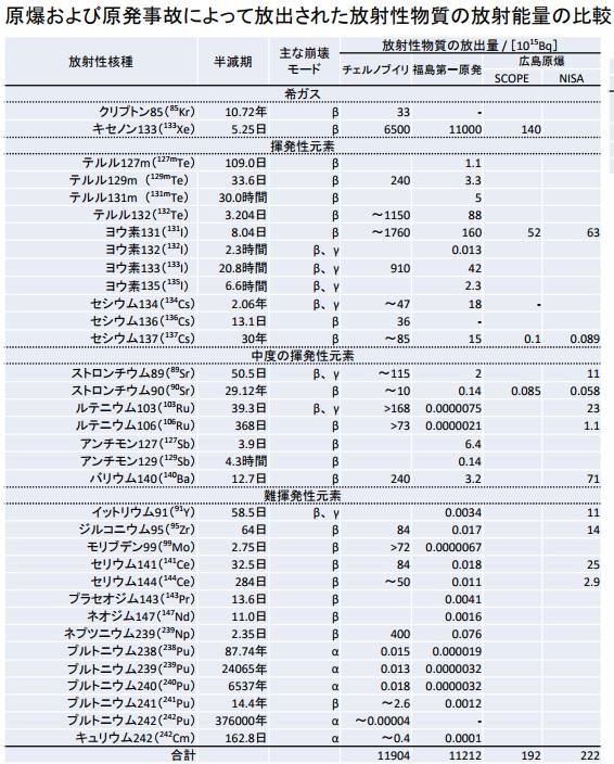 原爆と福島とチェルノブイリ