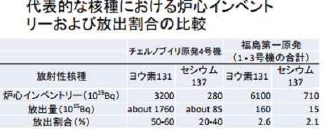 原爆と福島とチェルノブイリ2