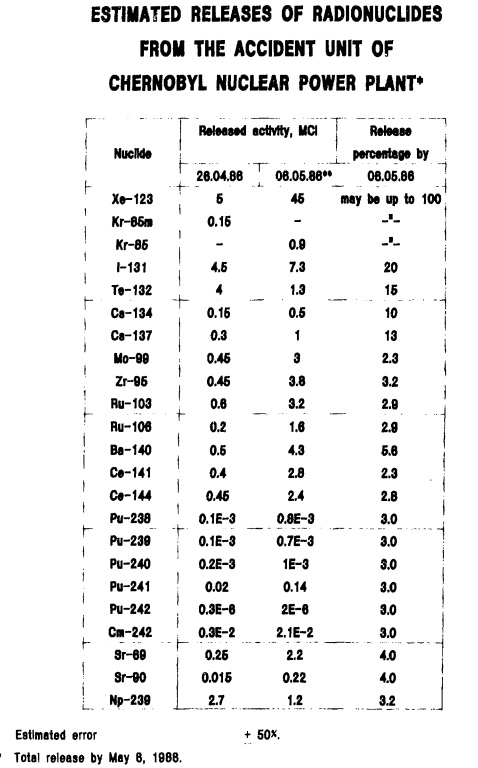 1986年8月チェルノブイリ