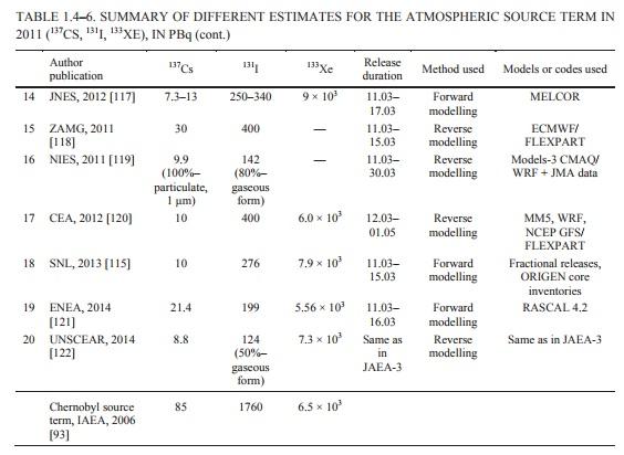IAEA各国評価3