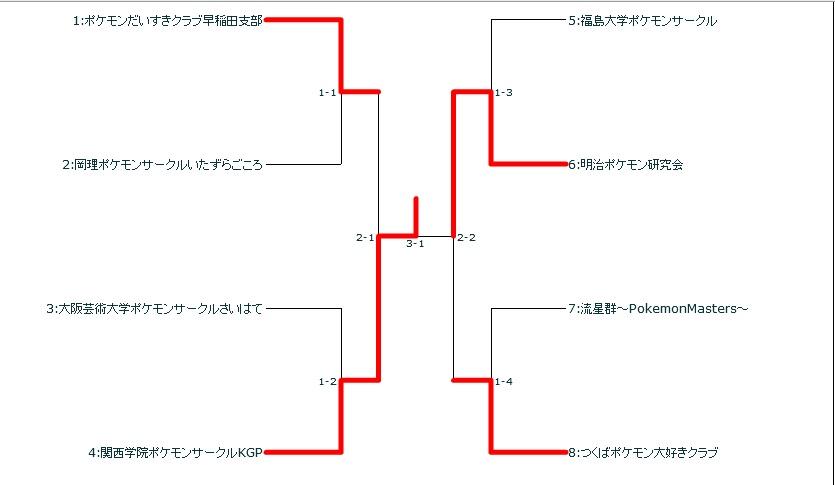 2017pcl決勝トーナメント