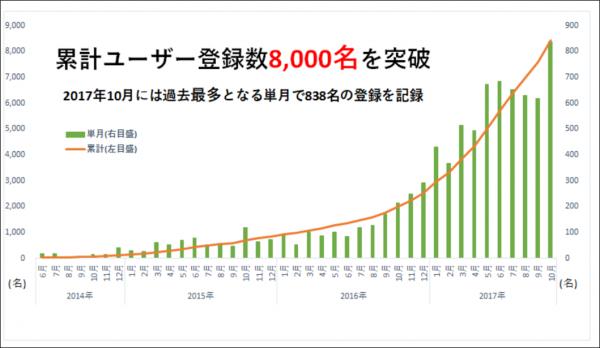 クラウドクレジット累計ユーザー数8千人突破