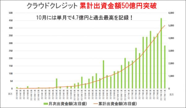 クラウドクレジット累計出資50億円突破
