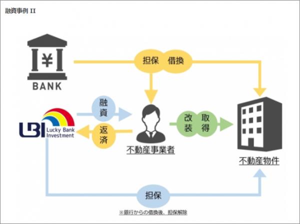 ラッキーバンク融資事例2_2017112401