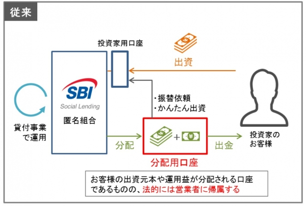 01SBIソーシャルレンディング分別口座廃止