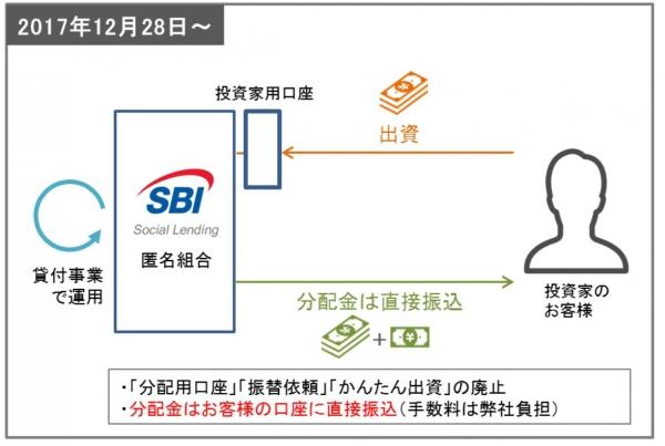 02SBIソーシャルレンディング分別口座廃止