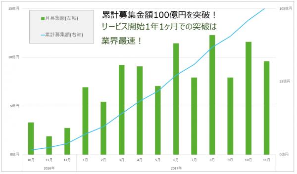グリーンインフラレンディング_100億円突破