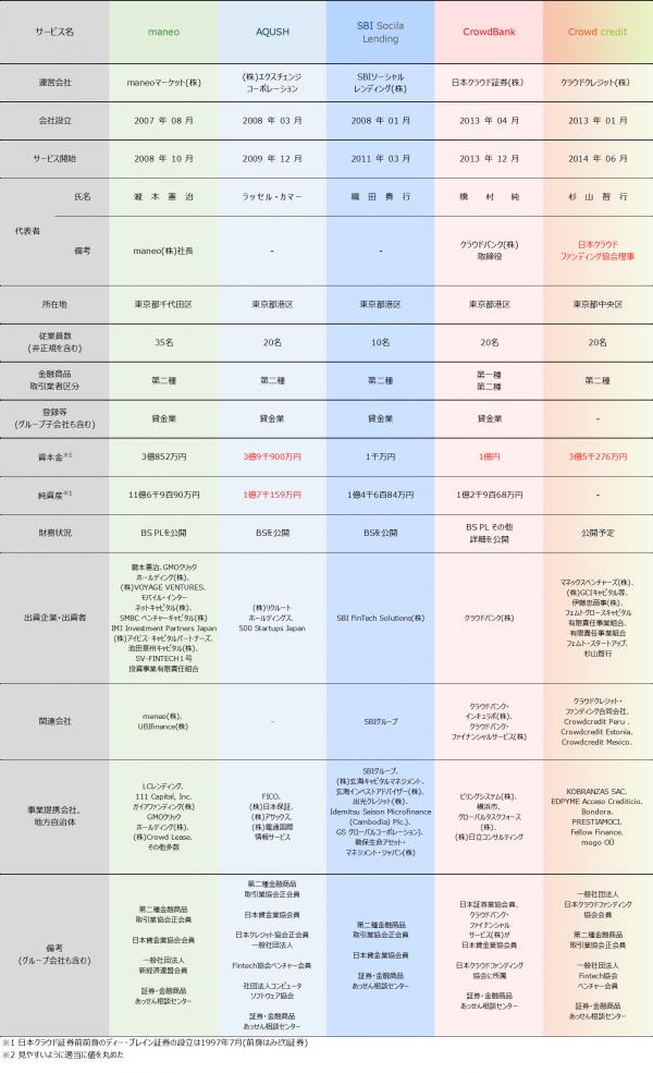 01_ソーシャルレンディング会社比較2017121304