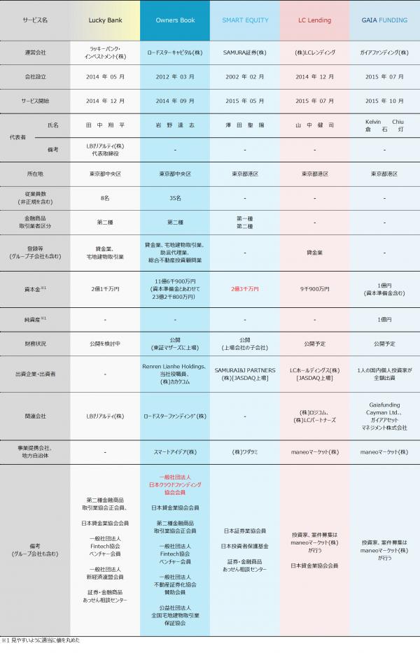 02_ソーシャルレンディング会社比較2017121304
