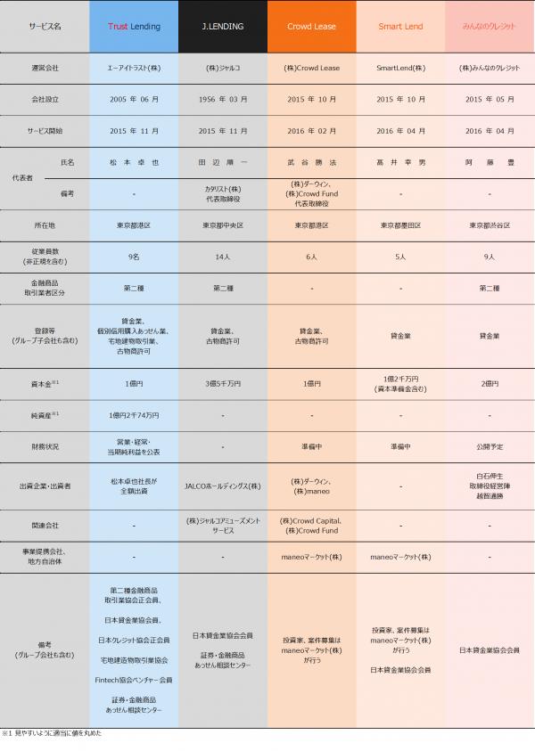 03_ソーシャルレンディング会社比較2017121304