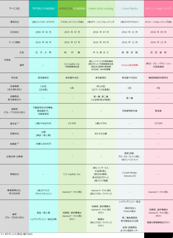 04_ソーシャルレンディング会社比較2017121304