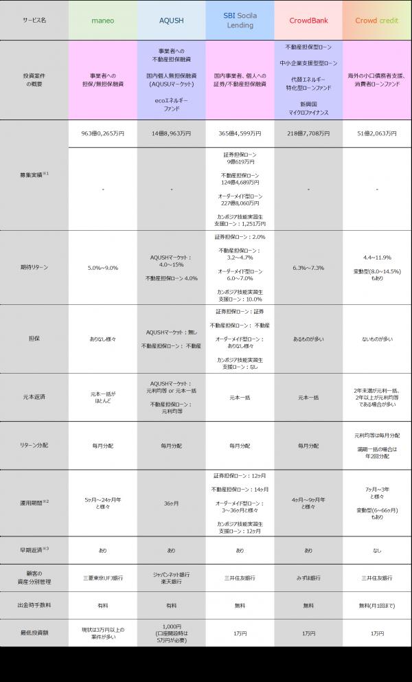11_ソーシャルレンディング案件比較2017121304