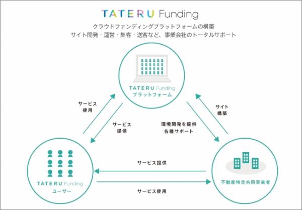 TATERU FINDING新会社設立