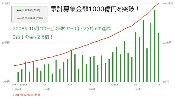 maneo1000億円突破!20171222_おめでとうございます!