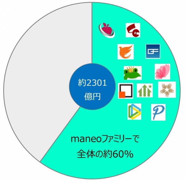 maneoファミリー市場シェア