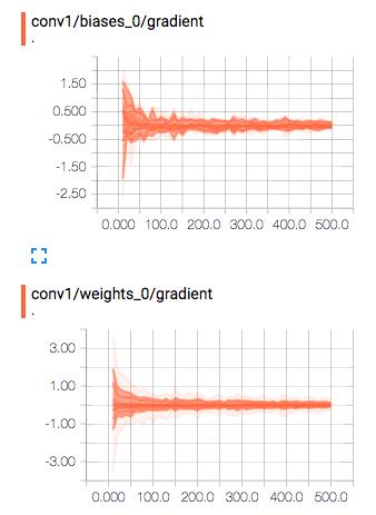 TensorBoardによる係数の分布2