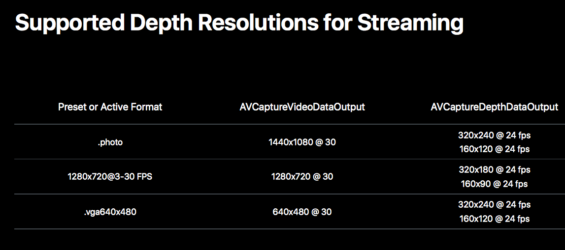 Supported Depth Resolutions for Streaming
