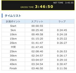 北海道マラソン ランナーズアップデート
