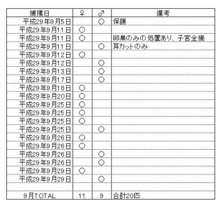 繁殖制限手術201709