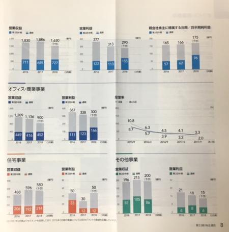NTT都市開発_2017②
