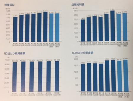 日本賃貸住宅投資法人_2017⑥