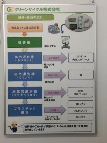 20171117-家電リサイクルセンター (6)