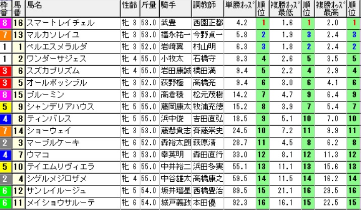 【オッズ】291008京都12R(三連複 万馬券 的中)