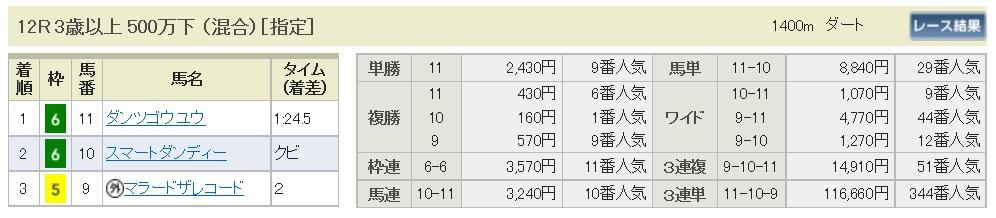 【払戻金】291009京都12R(三連複 万馬券 的中)