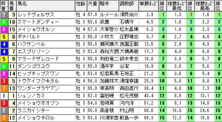 【オッズ】291009京都12R(三連複 万馬券 的中)