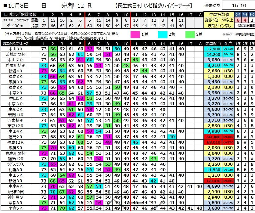 【コンピ指数】171008京都12R(三連複 万馬券 的中)