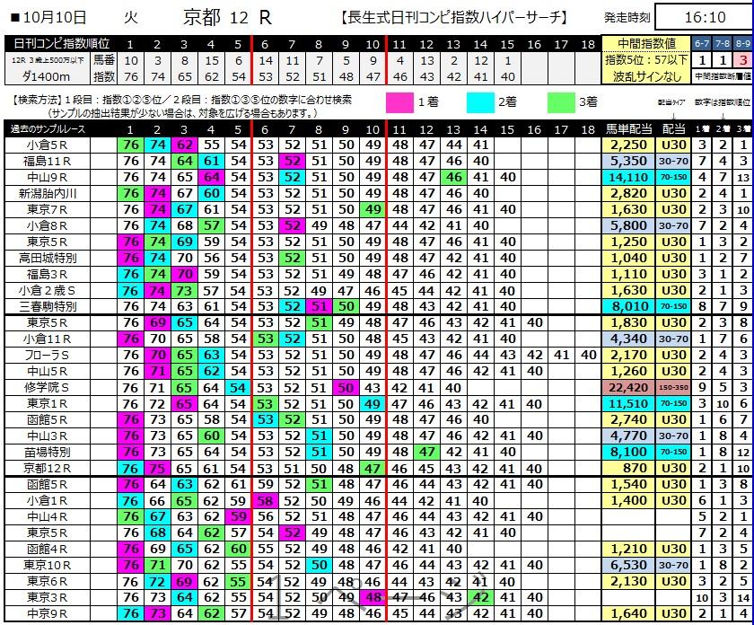 【コンピ指数】171009京都12R(三連複 万馬券 的中)