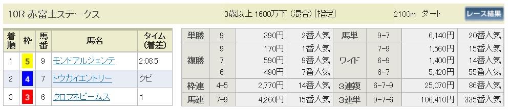 【払戻金】291015東京10R(三連複 万馬券 的中)