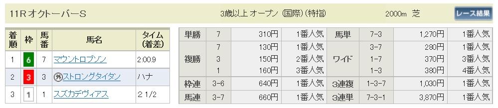 【払戻金】291015東京11R(三連複 万馬券 的中)