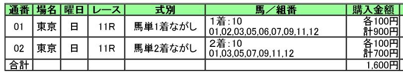 【馬券】291015東京11R(三連複 万馬券 的中)