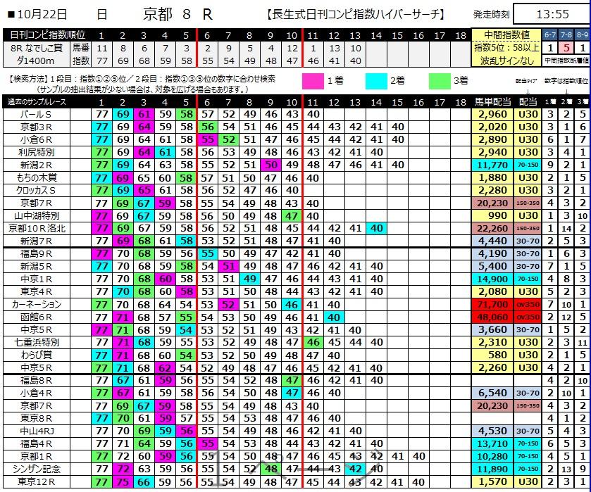 【コンピ指数】171022京都8R(三連複 万馬券 的中)