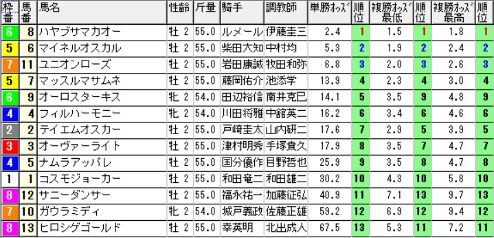 【1110オッズ】291022京都8R(三連複 万馬券 的中)