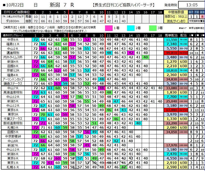 【コンピ指数】171022新潟7R(三連複 万馬券 的中)