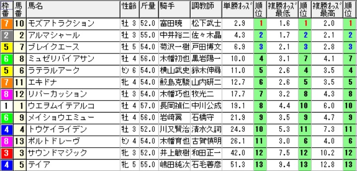 【1111オッズ】291022新潟7R(三連複 万馬券 的中)