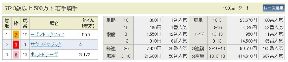 【払戻金】291022新潟7R(三連複 万馬券 的中)