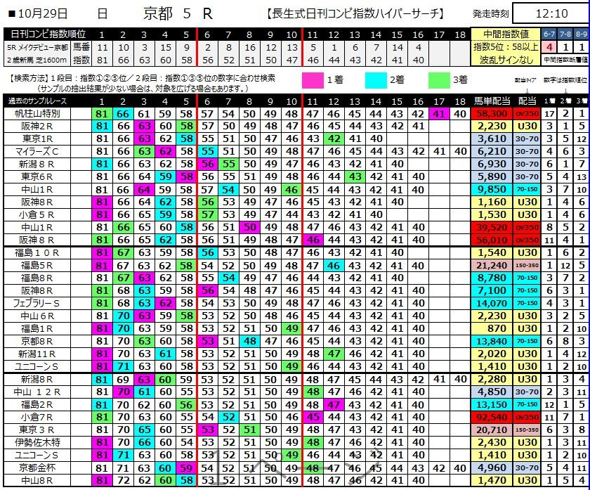 【コンピ指数】171029京都5R(三連複 的中)