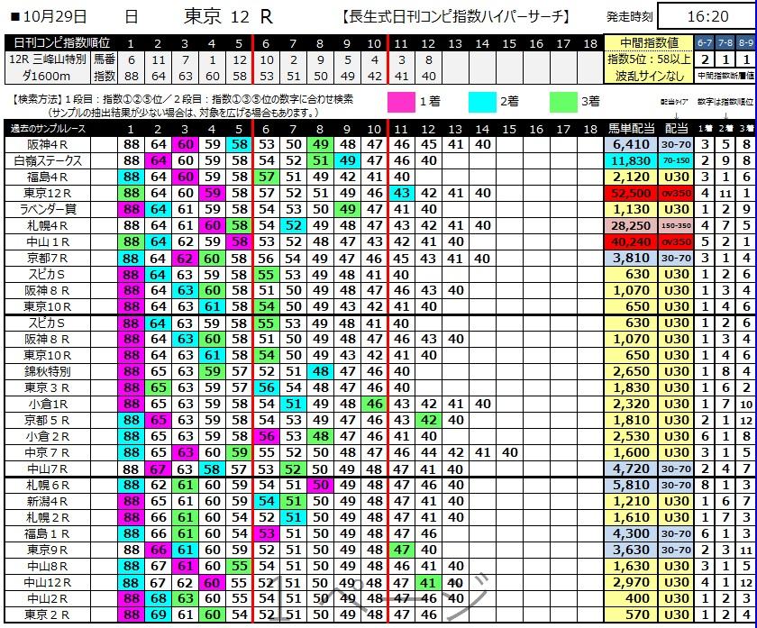 【コンピ指数】171029東京12R(三連複 的中)