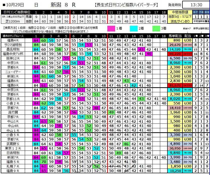 【コンピ指数】171029新潟8R(三連複 的中)