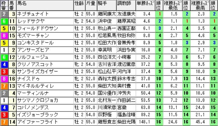 【1110オッズ】291029京都5R(三連複 的中)