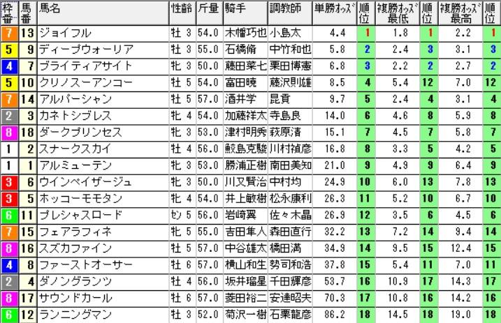 【1111オッズ】291029新潟8R(三連複 的中)